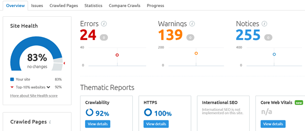 A view of the SEMrush dashboard