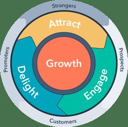 The HubSpot inbound marketing flywheel
