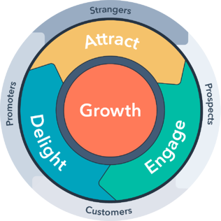 A graphic of the HubSpot inbound flywheel. Growth is at the centre of the wheel with three stages wrapping around it: attract, engage and delight. Surrounding those are strangers, prospects, customers and promoters.